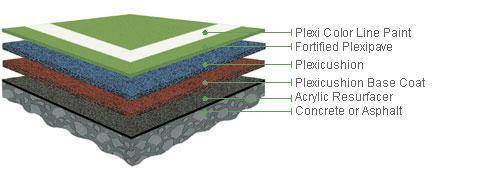 Plexipave and Plexicushion