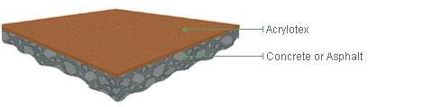 Acrylotex on Asphalt and Concrete